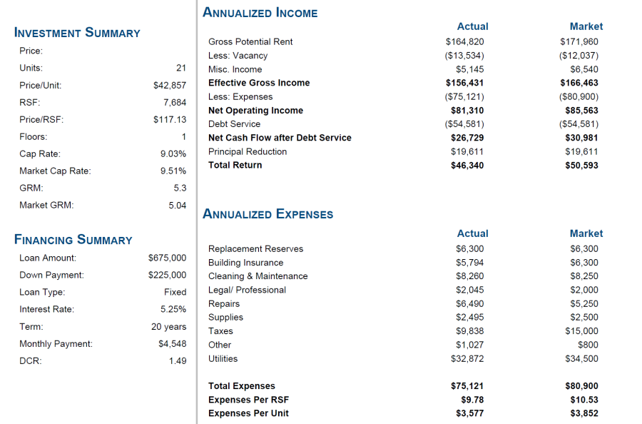 21 unit financials